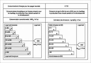 Etiquette Energie Voiture : le diagnostic de performance nerg tique dpe eti construction ~ Medecine-chirurgie-esthetiques.com Avis de Voitures