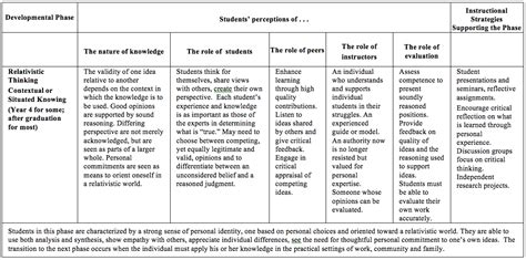 student intellectual development stages