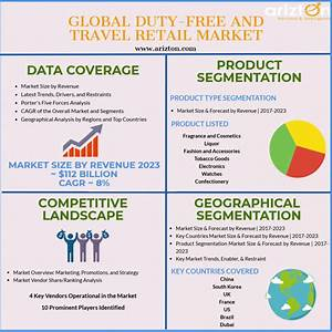 Duty-Free and Travel Retail Market - Industry Insights ...
