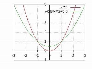 Schnittpunkte Von Funktionen Berechnen : schnittpunkte zweier parabeln berechnen ~ Themetempest.com Abrechnung