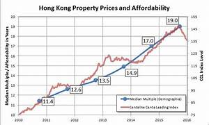 Hong Kong property prices are outrageous: why no ...