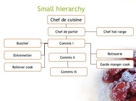 chef de partie cuisine kitchen dep