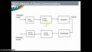 Digital Communication Block Diagram