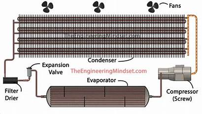 Cooled Air Chiller Main Components Parts Condenser