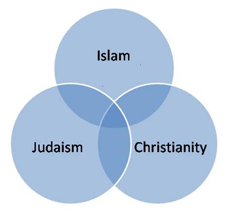 islam jeopardy game process