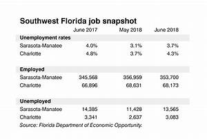 Jobless ranks rise in Southwest Florida last month - News ...