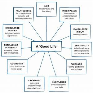 Building A Good Life