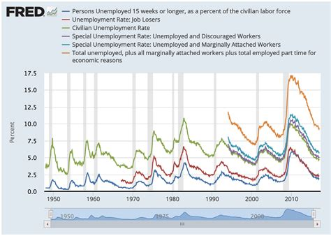 What Is Unemployment? How Do We Measure It?