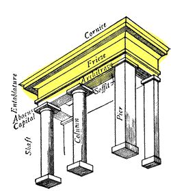Cornice Definition Architecture by Entablature In Classical Architecture The Uppermost