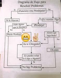 Diagrama De Flujo Para Resolver Problemas