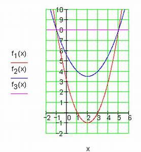 Schnittpunkte Mit Koordinatenachsen Berechnen : l sungen quadratische funktionen vermischt i ~ Themetempest.com Abrechnung