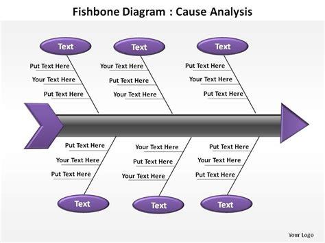 fishbone analysis diagram  analysis