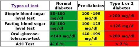 chart  blood sugar levels