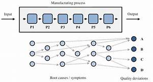 Root Cause Analysis Of Quality Deviations In Manufacturing