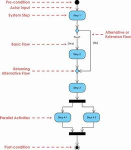 What Is The Benefit Of An Activity Diagram  When  Why Do We