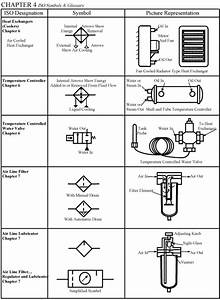 Chapter 4  Iso Symbols In 2019