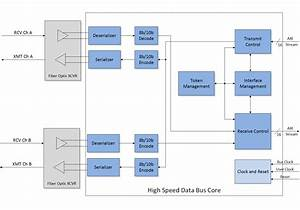 High Speed Data Bus  Hsdb  Ip Core