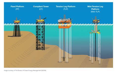 Ship Production Pdf by Offshore Oil Platform Diagram Www Pixshark Images