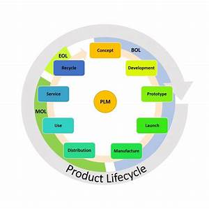 Ultimate Product Life Cycle Management Guide