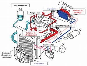 Circuit De Refroidissement : 1 vue sch matique d 39 un circuit de refroidissement moteur sans download scientific diagram ~ Medecine-chirurgie-esthetiques.com Avis de Voitures