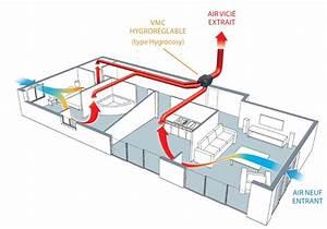 Vmc Salle De Bain : quelle vmc choisir en fonction de votre logement ma ~ Melissatoandfro.com Idées de Décoration