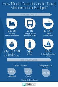How much does it cost for a budget travel in Vietnam ...