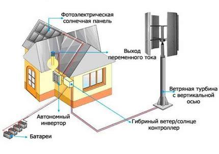 Ветряные электростанции плюсы и минусы ветровой электрогенератор