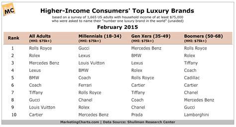 Luxury. Which Brands Spring To Mind?