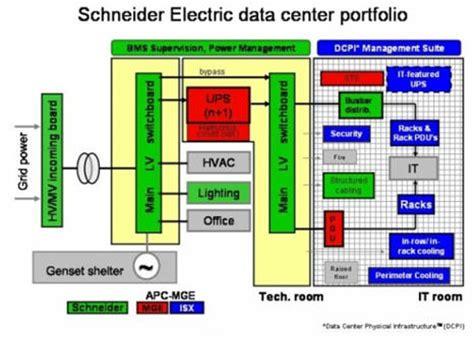 schneider electric si e social it management chneider electric lance un logiciel de