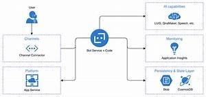 Microsoft Bot Framework V4 Explained  Javascript