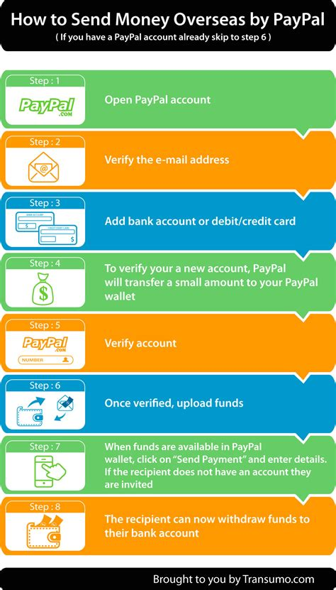 Check spelling or type a new query. How to transfer money abroad via Paypal and save fees by ...