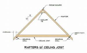 Rafters Vs Trusses  U2013 Know The Differences