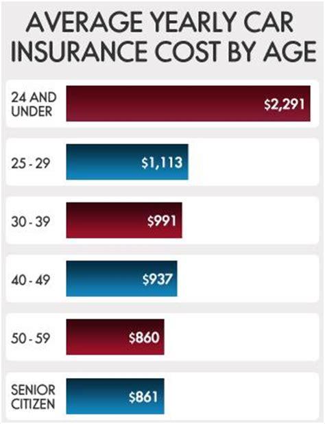 compare auto insurance quotes