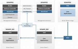 Citrix Xenapp 7 6 Architecture And Deployment  Poc