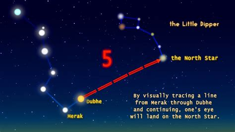 How To Find The North Star? Ursa Major And Ursa Minor