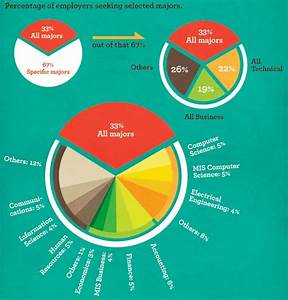 Data Visualization 101  How To Visualize The Most Common