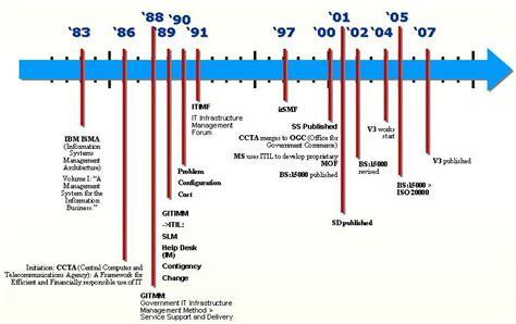 itil service management   history  itil