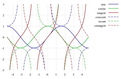 Filetrigonometric Functionssvg  Wikimedia Commons