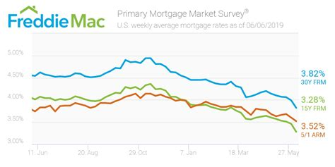year fixed rate mortgage rate nears  year