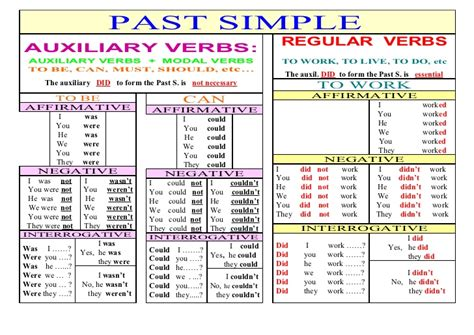 Past Simple (regular Verbs