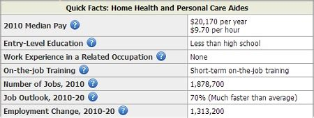 how much do home health aides make archives salary by state 442 | Home Health Aide BLS Salary Wages