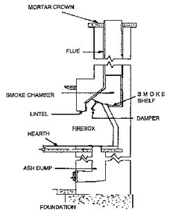 anatomy of a fireplace anatomy of your fireplace chimney safety institute of