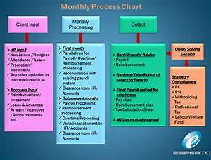 Manual Payroll System Definition  What Is A Payroll System