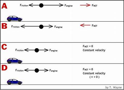 Kinematics Physics Examples Forces Particle Fnet