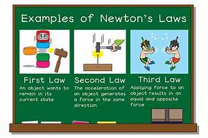 Spread And Application Newtonian Mechanics In Our Waza And