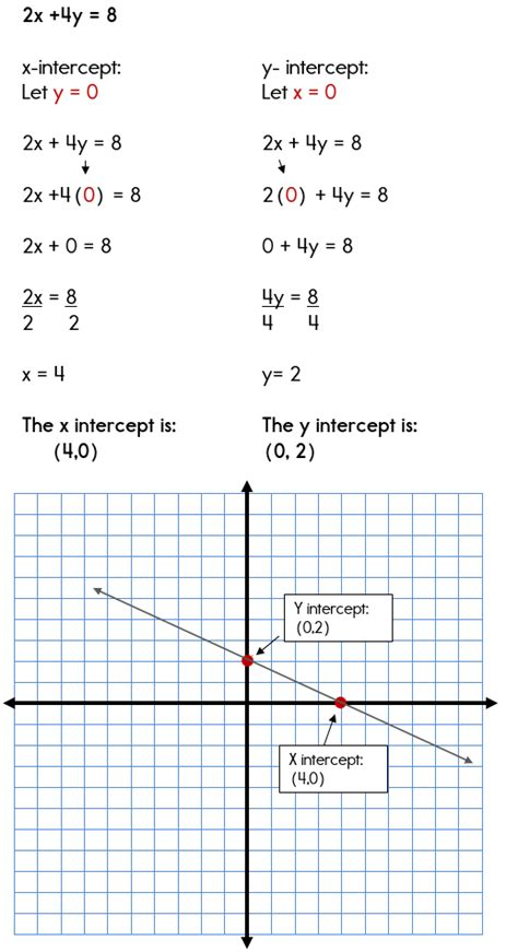 find standard form from graph using the x and y intercepts to graph standard form equations