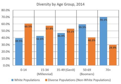 y age range generation x age range 2014