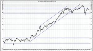 Stock Market Radar Dow Jones Industrial Average 1970 2010