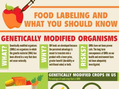 Infographic What You Should Know About Food Labeling