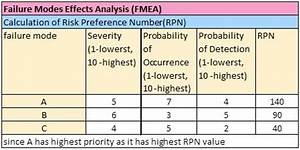 Failure Mode and Effect Analysis FMEA Definition ...